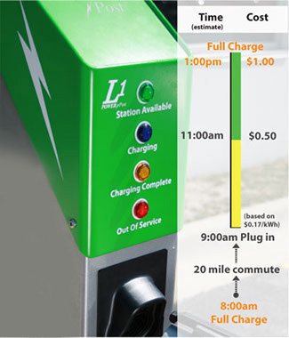 L1 PowerPost EVSE Energy Use